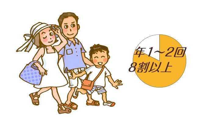 家族旅行は年に1~2回