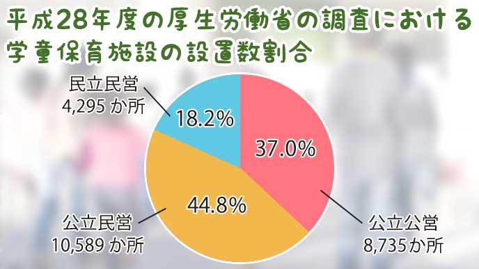 平成28年度の学童保育施設の設置数割合を示したグラフ