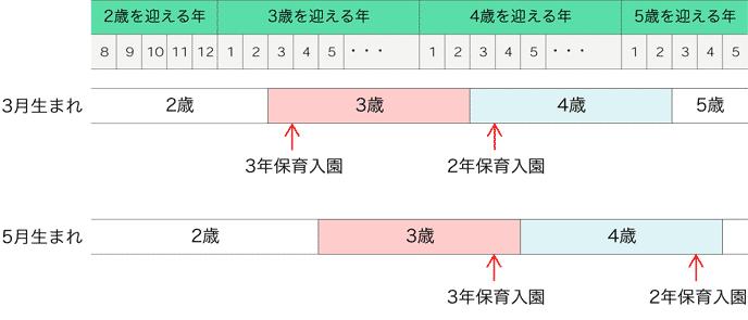 早生まれ・遅生まれの幼稚園入園時の年齢比較表