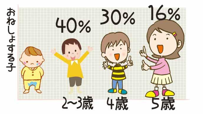 幼児のおねしょの割合