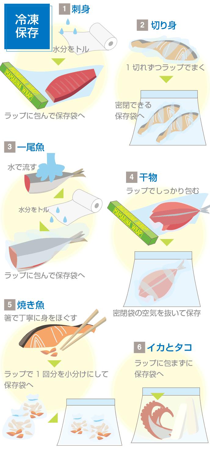 図解:魚の冷凍保存方法