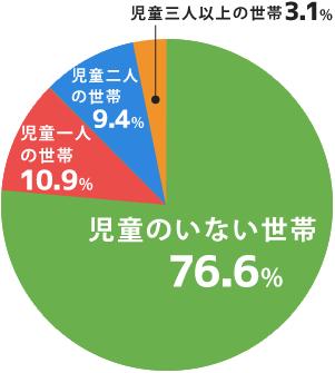 世帯の児童数割合を集計したグラフ