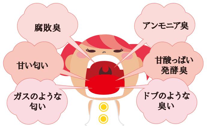 図解:口臭の臭いによる原因の違い