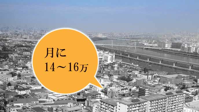 東京での生活費は14万~16万