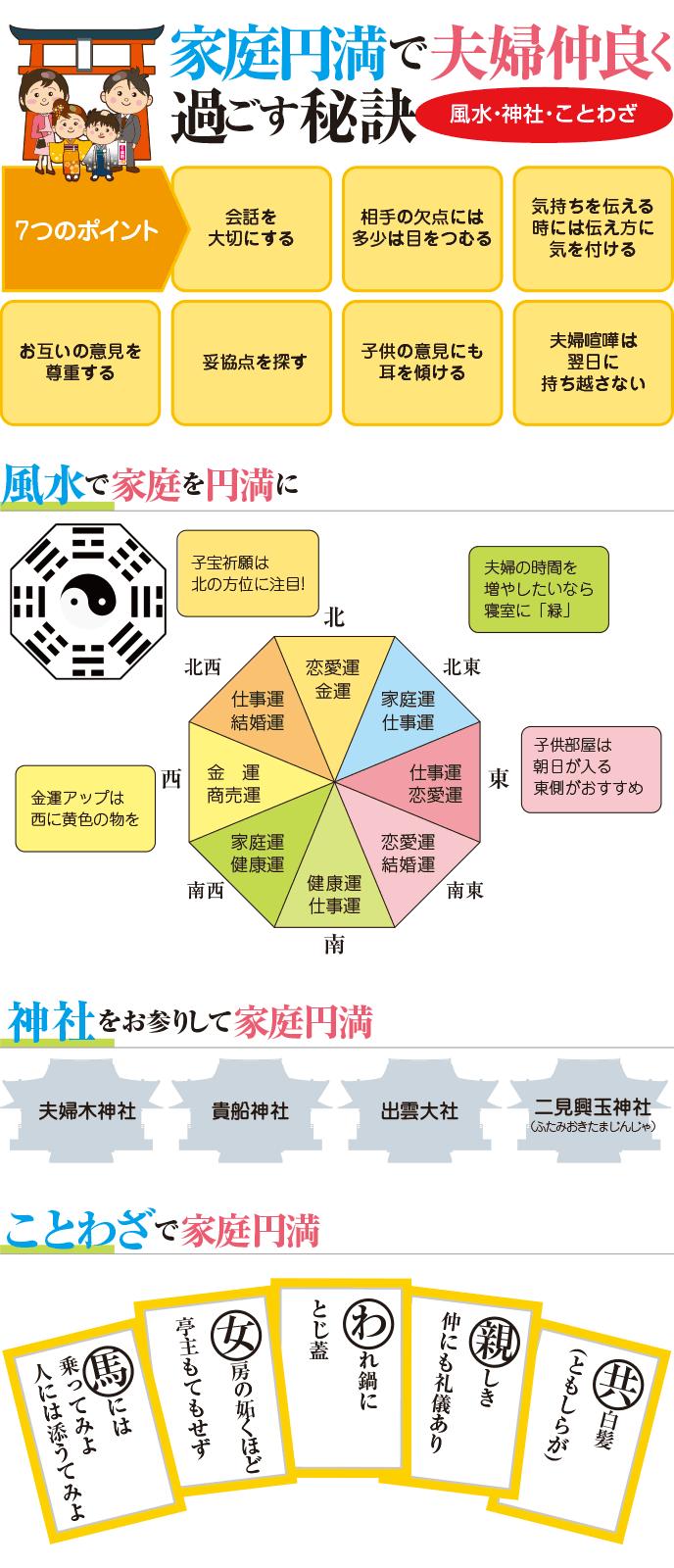 図解:家庭円満で夫婦仲良く過ごす秘訣(風水・神社・ことわざ)