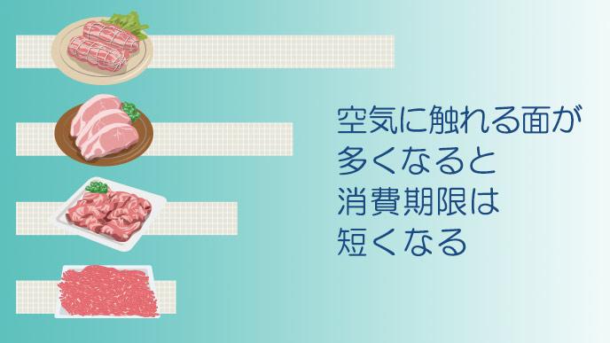 形状による冷凍した肉の消費期限