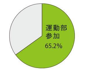 運動部活動の参加率