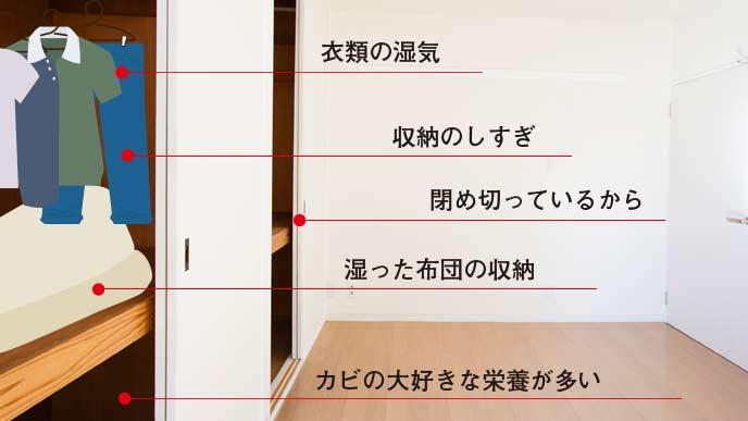 図:押入れのカビの原因