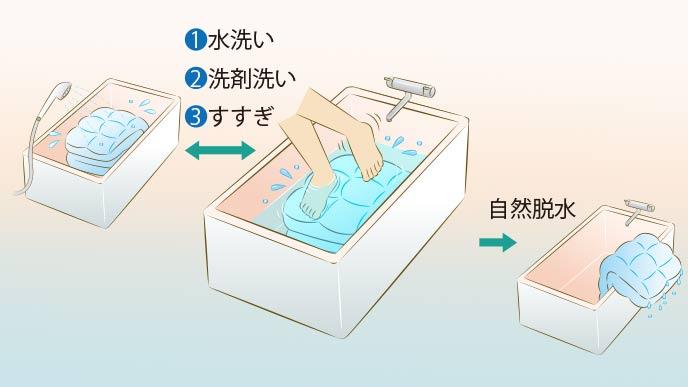 お風呂の浴槽で布団で洗う手順