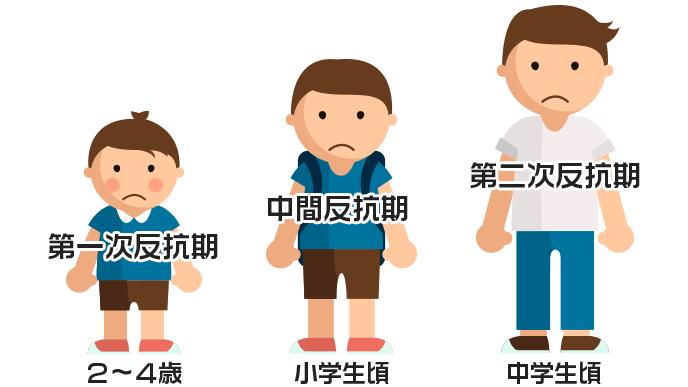 第一次反抗期、中間反抗期、第二次反抗期とそれぞれの年齢の図