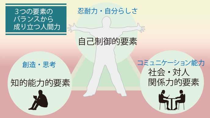 人間力を構成する三つの要素