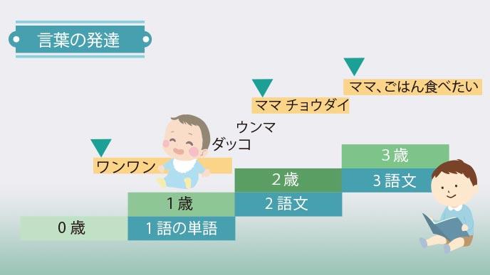 言葉の発達と年齢