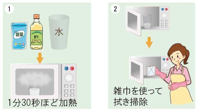 電子レンジを掃除する手順