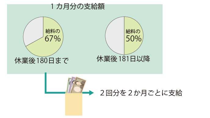 支給額の計算と支払い
