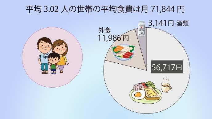 食費の平均は月56,717円
