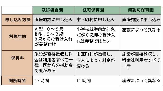 保育園の認証別表
