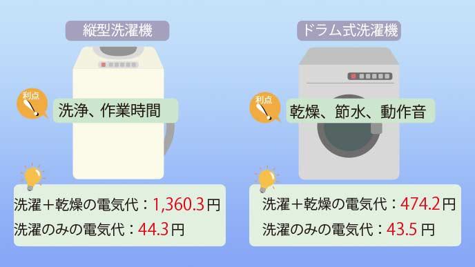 洗濯機のドラム式と縦型の比較