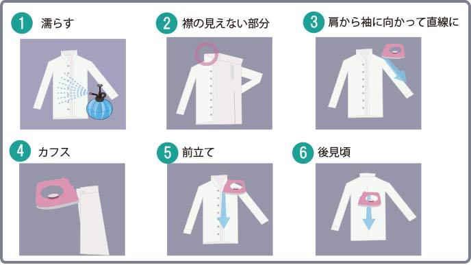 ワイシャツのアイロンの掛け方