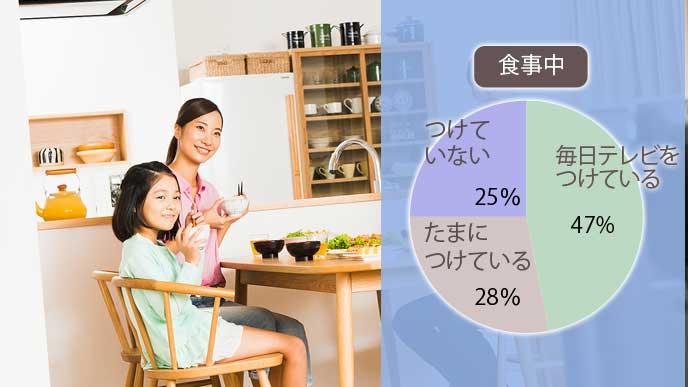 食事中にテレビを見ている家族の割合